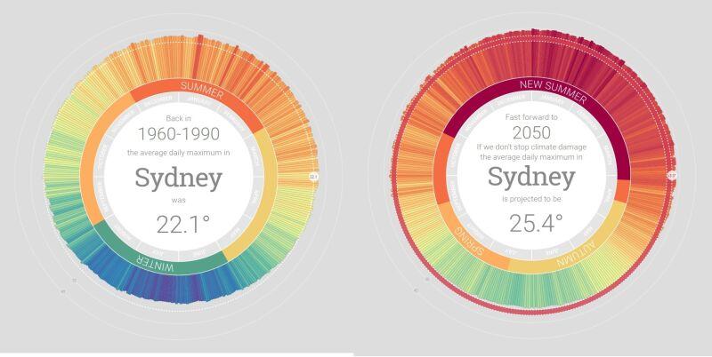 Porównanie średniej temperatury z lat 1960-1990 z prognozami na rok 2050 w Sydney (za myclimate.acf.org.au)