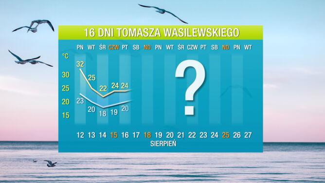 Prognoza pogody na 16 dni: <br />upał skończy się na dobre